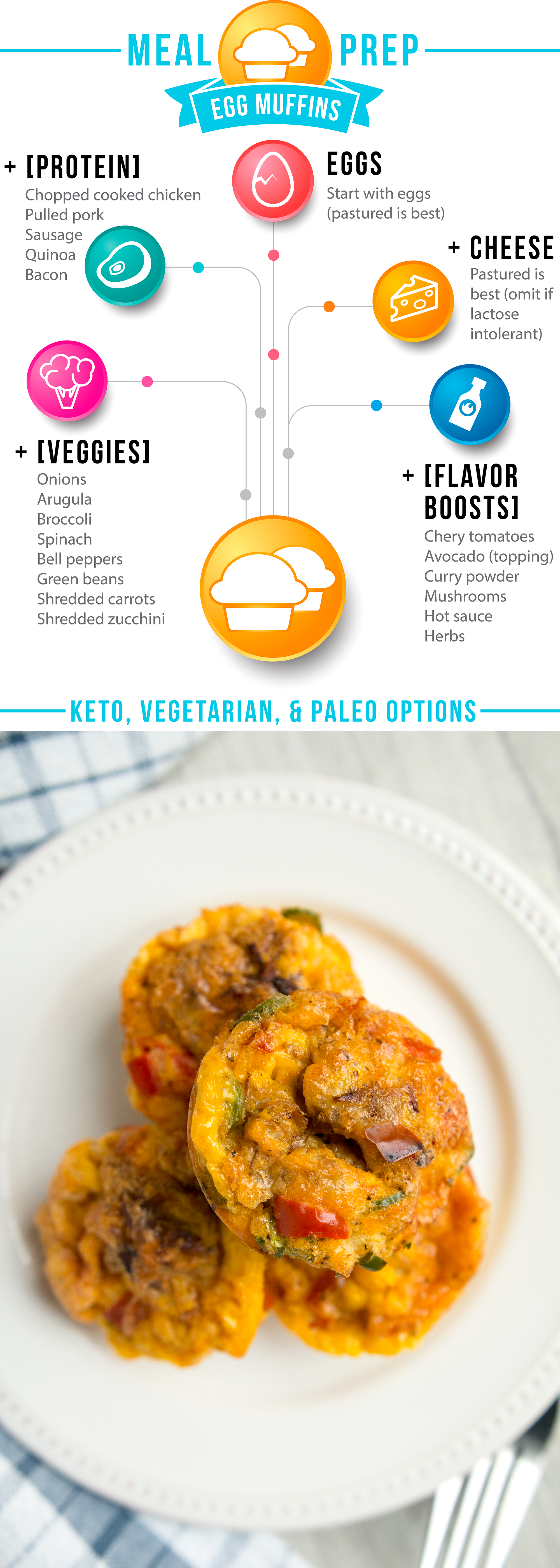 Check out my meal prep roadmap for the ultimate in adaptable: Egg Muffins! Made with delicious pastured eggs, plenty of veggies, the protein of your choice, and toppings to make your taste buds sizzle.